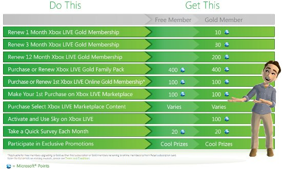 XboxLiveRewards_ColourfulSummary
