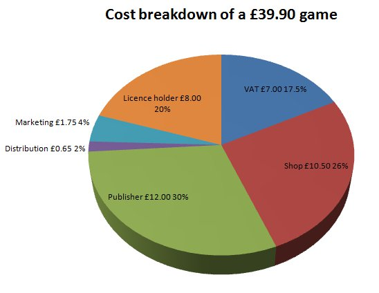The Actual Effect Of Steam Sales Or Putting That One Ea