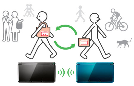 Nintendo3DS-StreetPass